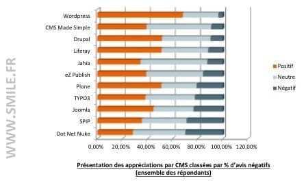 Nova enquesta sobre solucions de gestió web: WordPress confirma el lideratge