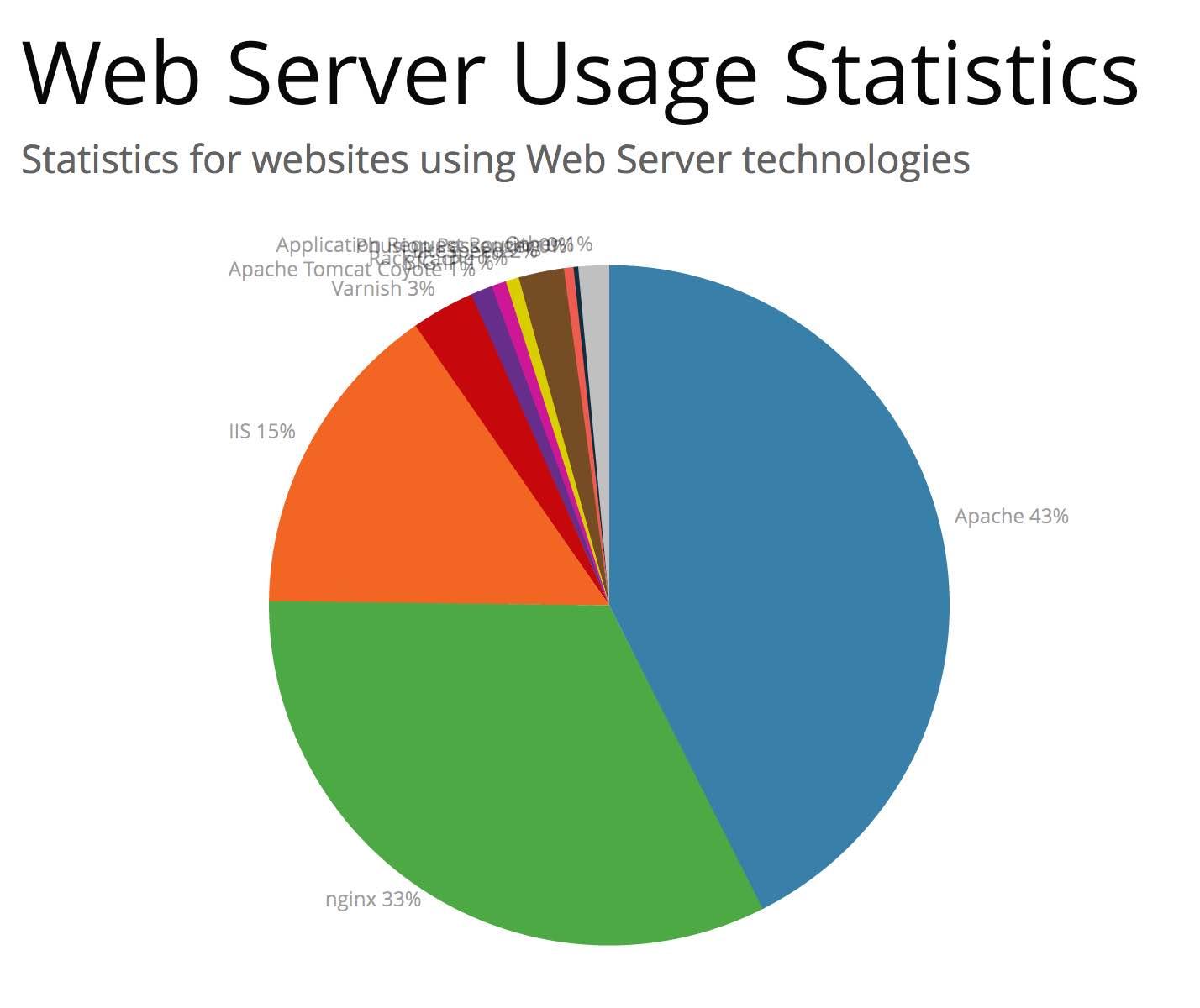 Els servidors web en codi obert lideren