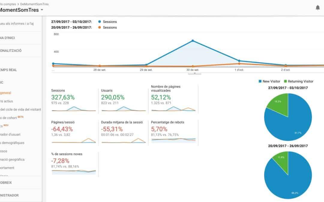 Sessions, Usuaris i Pàgines: comença a entendre Google Analytics