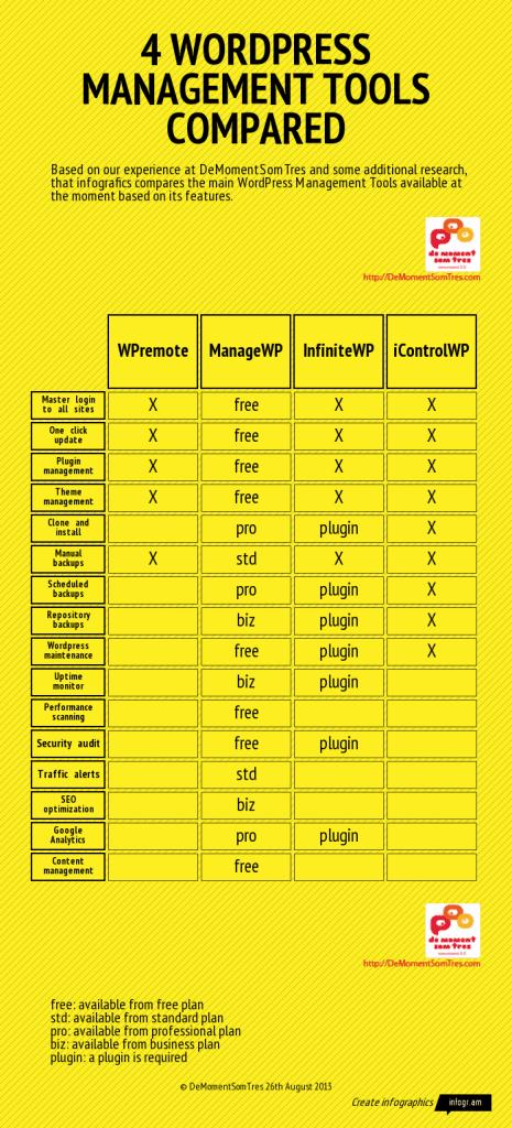 Comparativa de la funcionalitat de WPremote, ManageWP, InfiniteWP i iControlWP