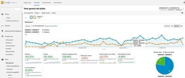 Una pantalla d'exemple de Google Analytics que mostra diversos paràmetres i la seva evolució al llarg del temps