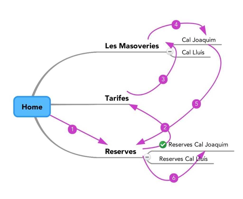 La nova pàgina de tarifes i reserves resultat de l'optimització web