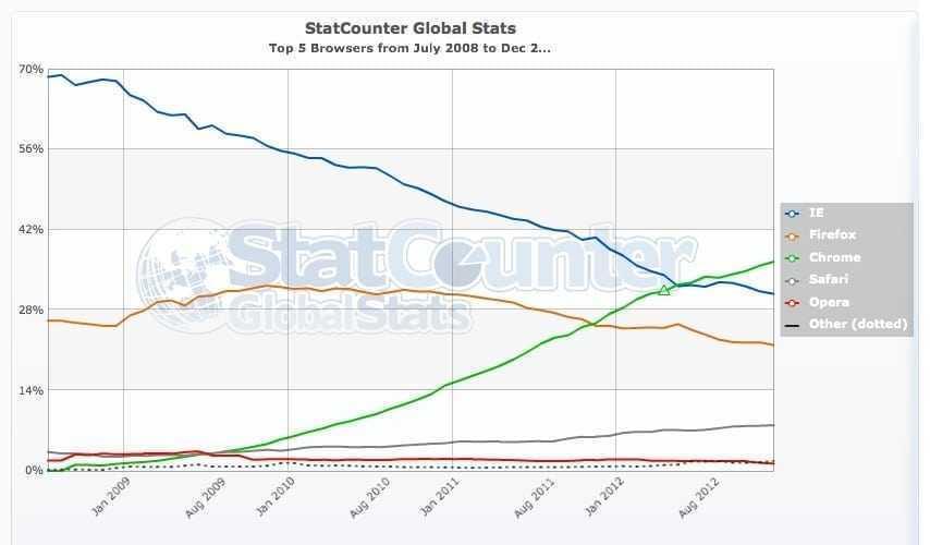 En el món dels navegadors web… tothom acaba en el lloc que li toca