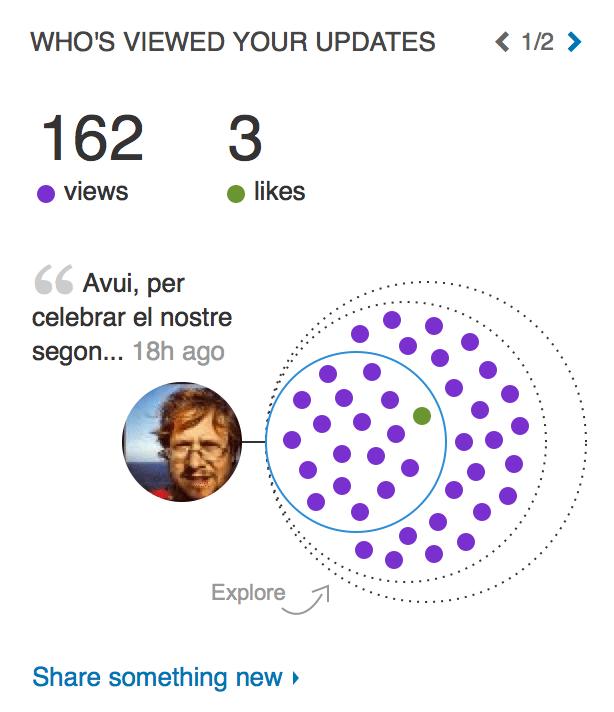Com llegir les analítiques de Linkedin