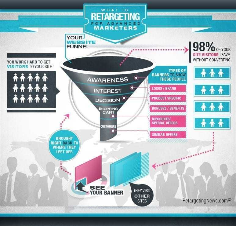 Remarketing en una estrategia de Inbound Marketing